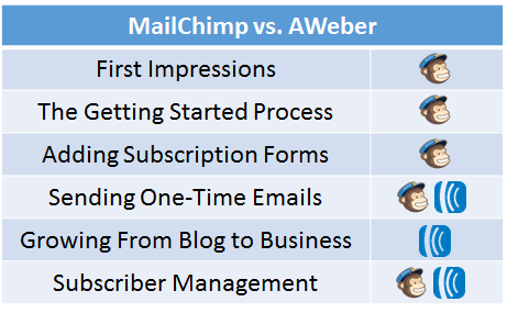 MailChimp vs Aweber comparison