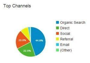 Search traffic referral info