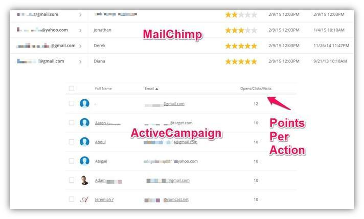 Lead Scoring MailChimp ActiveCampaign