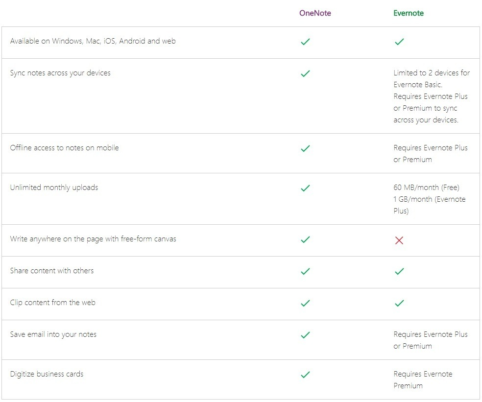 OneNote vs Evernote feautures list