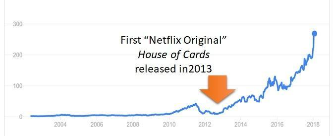 netflix growth after creating original content